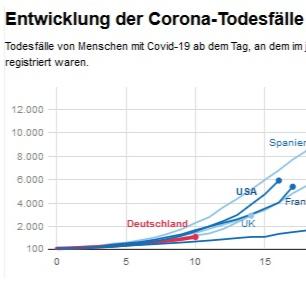 Todesfälle Weltweit Corona